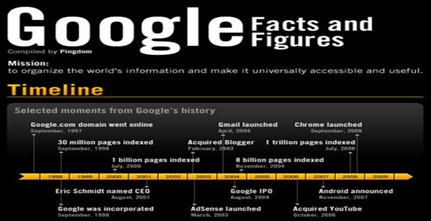 Google-Facts-and-Figures