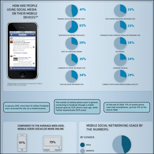 How-are-Mobile-Phones-Changing-Social-Media