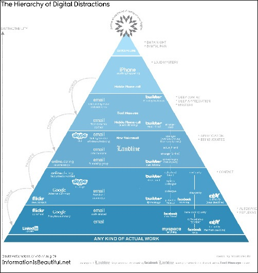 The-Hierarchy-of-Digital-Distractions