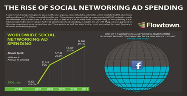 The-Rise-Of-The-Social-Networking-Ad-Spending