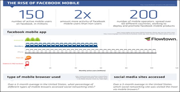 The-Rise-of-Facebook-Mobile--2010