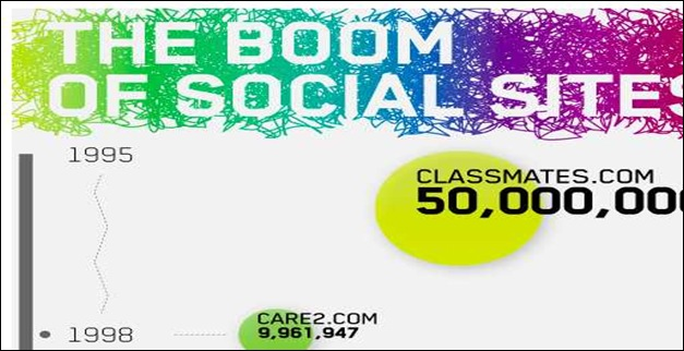 the_boom_of_social_sites1