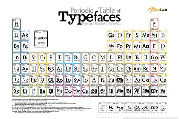25 helpful cheat sheet wallpapers for web designers and developers periodic table of typefaces urtaz Images
