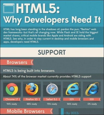 html5-why-developers-need-it
