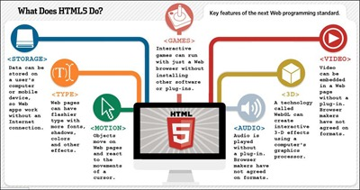 what-does-html5-do