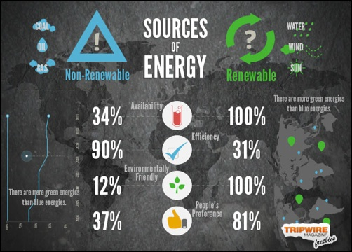 Freebie Friday – Handy Infographics On Sources Of Energy Design Elements