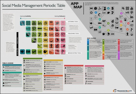 social-media-managemtn-periodic-table