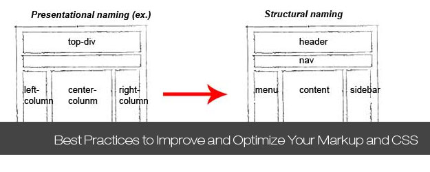 Most Essential Best Practices to Improve and Optimize Your Markup and CSS