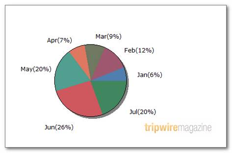 75 tools for visualizing your data css flash jquery php dynamic pie chart with css ccuart Gallery