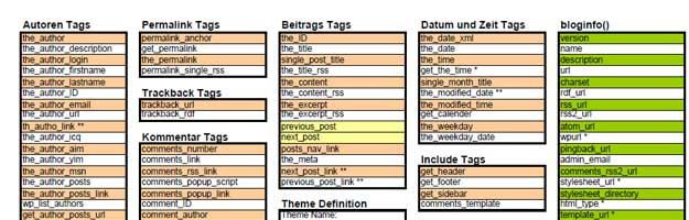 50 cheat sheets for building wordpress themes and plugins wordpress template tags download pdf download cheat sheet maxwellsz