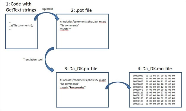 wordpress-localization-process