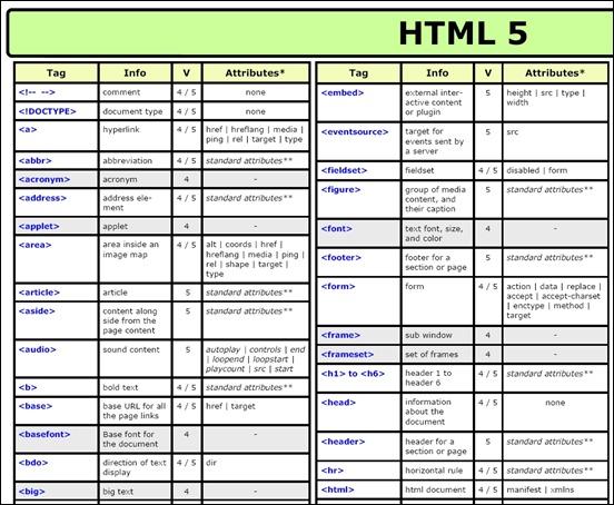 html5-cheet-sheet