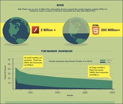 HTML5-hype-vs-reality