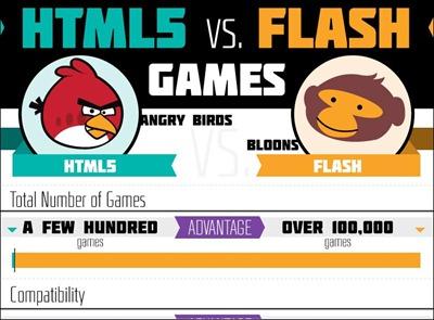 html5-vs-flash-games