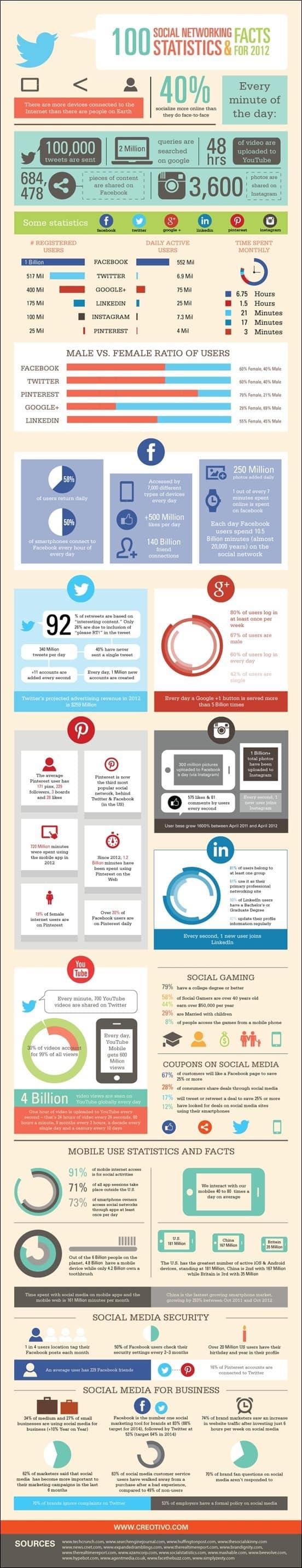 100-social-media-statistics-facts-and-figures