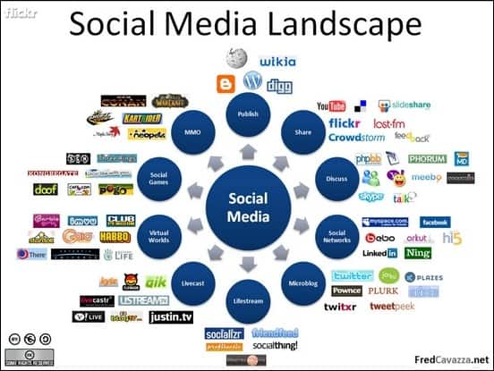 the-future-of-social-media-marketing-2013