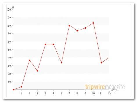 Pure Css Data Chart