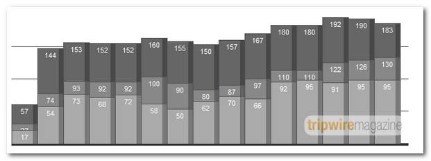 Vertical Bar Graphs with CSS and PHP